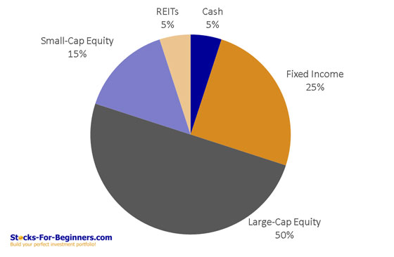 Beginners Guide To Investing - Balanced Asset Allocation