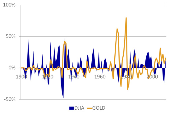 DJIA And Gold Inflation Adjusted Annual Returns