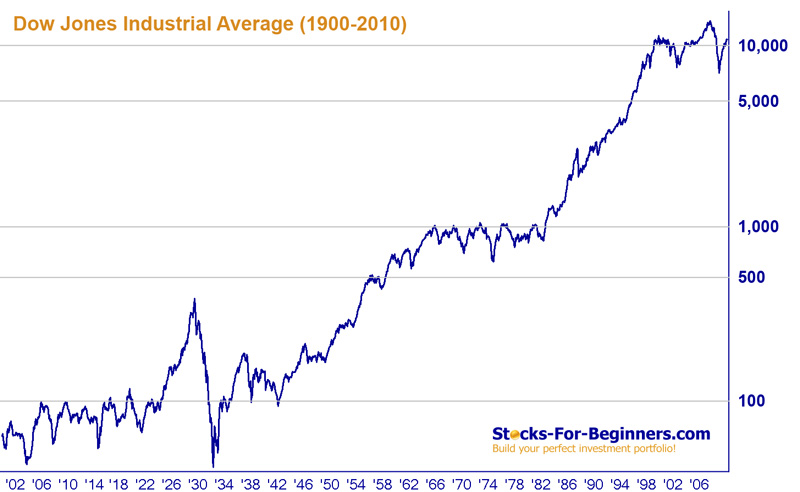 Dow Jones Index Long Term Chart