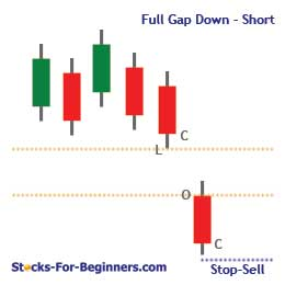 Gap down trading strategy