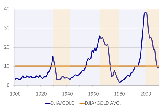 Gold Market Price - Dow/Gold Relative Ratio