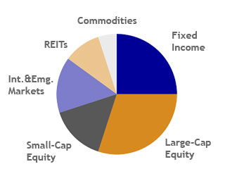 How To Invest In Stocks - Asset Allocation