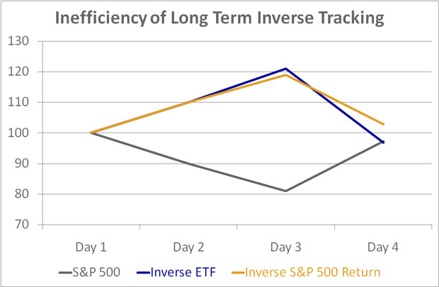 Inverse ETFs Inefficiency