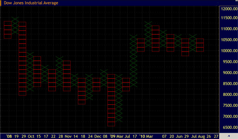 Point and Figure Chart of Dow Jones Index