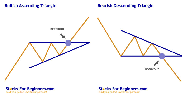 Stock Chart Patterns - Ascending Descending Triangle