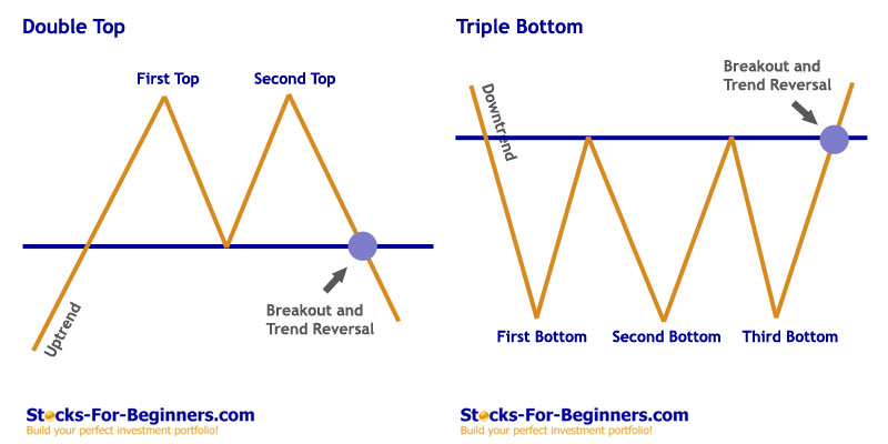 Stock Chart Patterns - Double Top and Triple Bottom