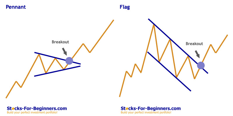 Stock Chart Patterns - Flag and Pennant