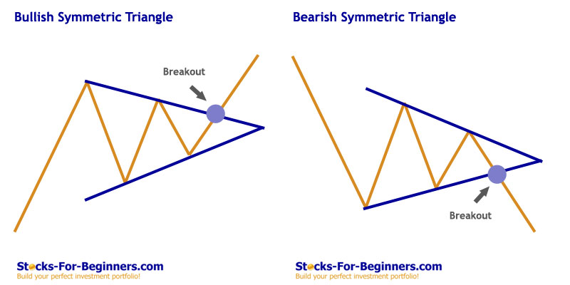 Stock Chart Patterns Tutorial