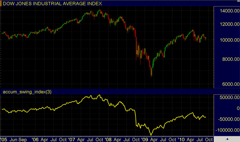 Stock Market Indicators - Accumulation/Distribution Line
