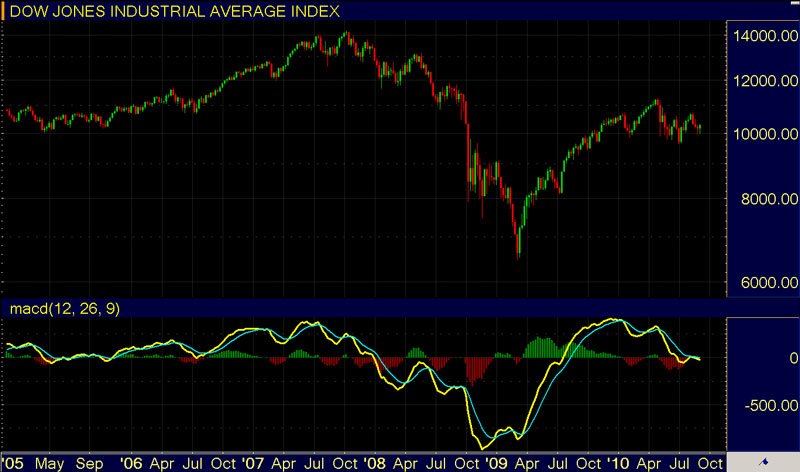 Stock Market Indicators - MACD