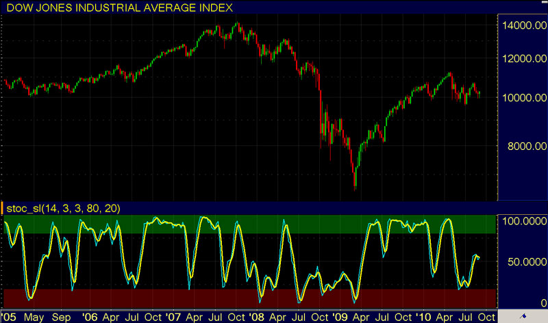Stock Market Indicators - Stochastic