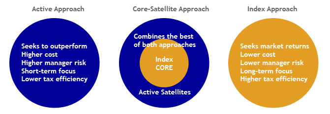 Stock Market Portfolio - Core-Satellite Concept
