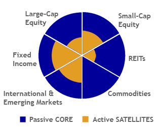 Stock Market Portfolio - Core-Satellite