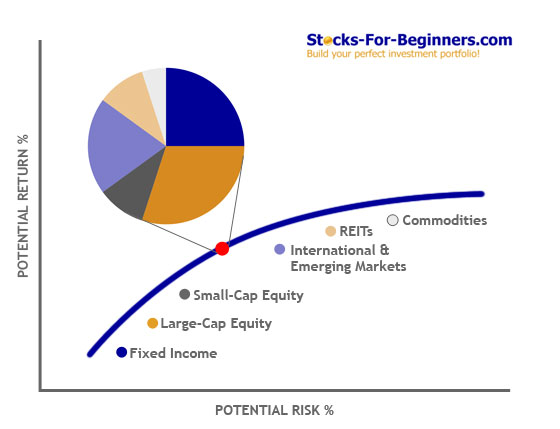 risk and return strategies 3 figure 31: risk-return profiles of different investment strategies source: 17capital how to measure risk as with any investment strategy, there are a number of risk factors to be considered when.