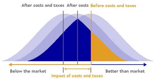 Stock Market Results - After Costs And Taxes