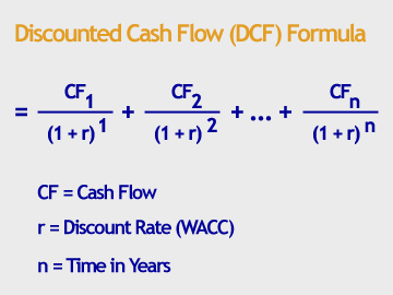 Discount free cash flow method share valuation