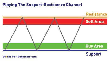 Support and resistance forex trading
