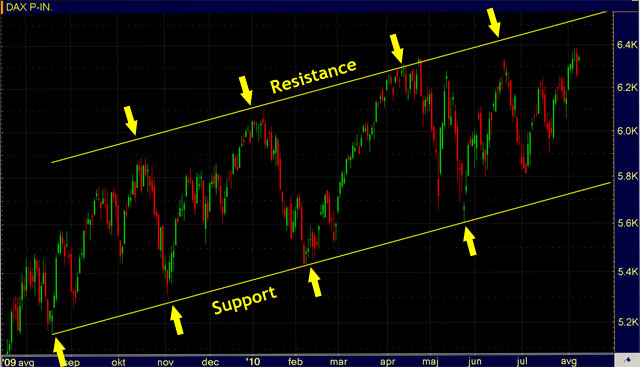 Support And Resistance Trading Levels