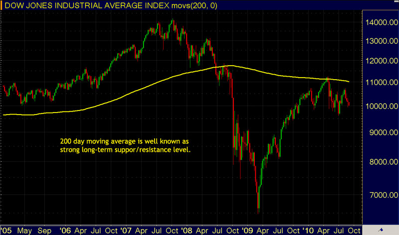 Trading Moving Averages - 200 Days Support/Resistance