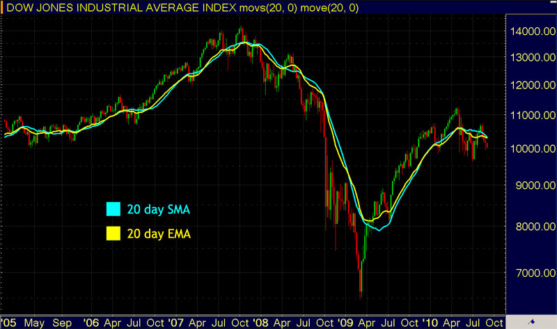 Trading Moving Averages - Simple vs. Exponential MA