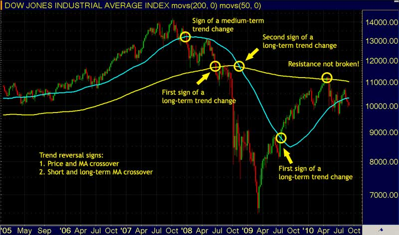 Trading Moving Averages - Trend Reversal Signs