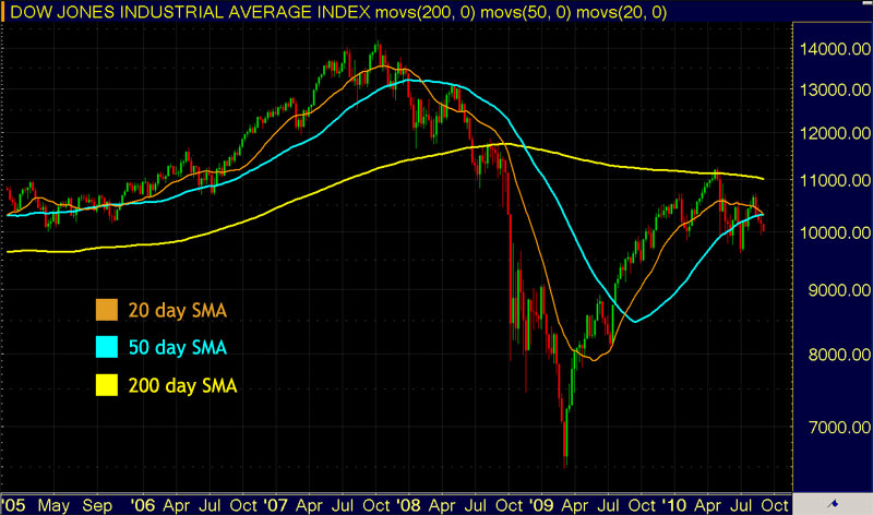 Trading Moving Averages